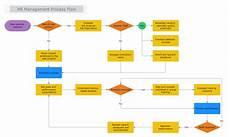 Flowchart Software For Mac Mydraw