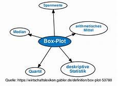 box plot definition gabler wirtschaftslexikon