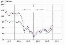 cours du baril en janvier 2018 les prix des mati 232 res premi 232 res se