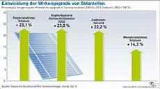 photovoltaik leistungsangaben wirkungsgrad kilowatt