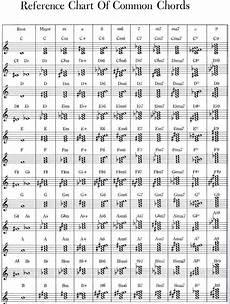 how to read chords sheet music beginners piano world piano digital piano