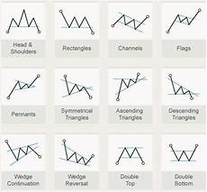 forex amazon books picture of japan flag basic chart patterns with trend line breaks scoopnest