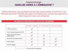 aide de l état le plan de relance de l apprentissage gouvernement fr