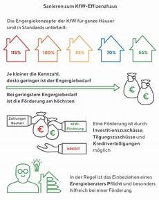 kfw effizienzhaus 70 besser bauen mit energieeffiziente altbausanierung