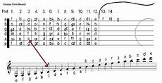 how to read guitar sheet music for beginners soundsofsoul net how to read guitar sheet music