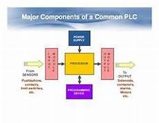 rack mounted plc advantages and disadvantages plc programming home appliances appliances home