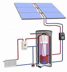 förderung solaranlage warmwasser kombinierte warmwasser und heizungsunterst 252 tzung durch