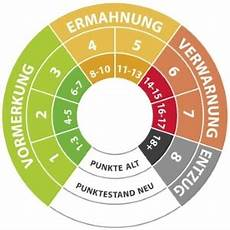 Punktetabelle In Flensburg Wie Werden Punkte Vergeben