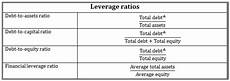 how to calculate leverage ratio from balance sheet calculate leverage and coverage ratios cfa level 1 analystprep