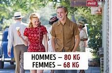 poids moyen d un sumo voici le poids moyen d une femme et d un homme dans 10 pays 224 travers le monde