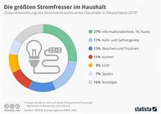 Infografik Die Gr 246 223 Ten Stromfresser Im Haushalt Statista