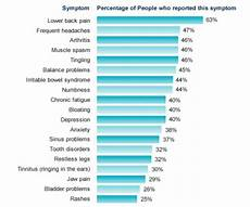 Fibromyalgie Symptome Test - fibromyalgia study physiopedia