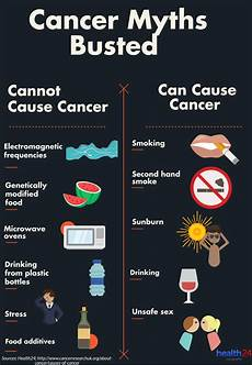 which of the following causes a tumor to form do you know what causes cancer health24