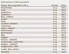 kohlenhydrate tabelle zum ausdrucken gallerphot kohlenhydrate tabelle zum ausdrucken