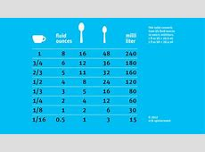 one tablespoon equals how many teaspoons