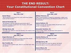 the constitutional convention resulted in what form of legislature the constitutional convention