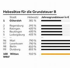 Grundsteuer Klamme Kommunen Schr 246 Pfen Die Hausbesitzer Welt