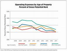 Apartment Living Expenses by 2018 Naa Survey Of Operating Income Expenses In Rental