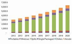 america air conditioning systems market report 2020