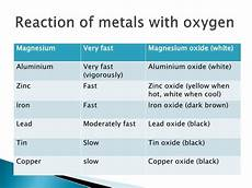 when metals react with oxygen they form what happens when metals react with oxygen quora