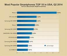 World Smartphone Ranking Handyvergleich 2016