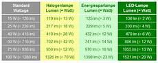 umrechnung led in watt planung einer deckenle mit indirekter led beleuchtung