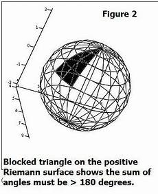 brane space looking at non euclidean geometry and the poincare disk