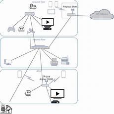 avm mesh geräte mesh netwerk voor xs4all klanten kiswum tweakblogs