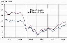 evolution du prix de l essence energie pourquoi le prix de l essence va continuer 224