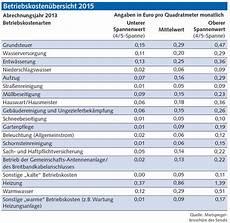 berliner betriebskosten 252 bersicht 2015 kalt erwischt