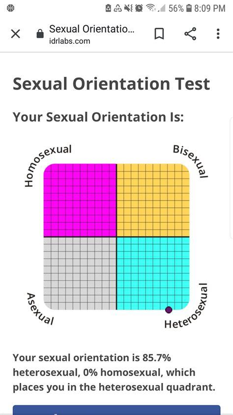 The Gay Test Quiz