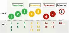 So Funktioniert Das Punktesystem In Flensburg