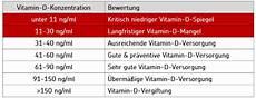 vitamin d und dekristol 20000 ein erfahrungsbericht
