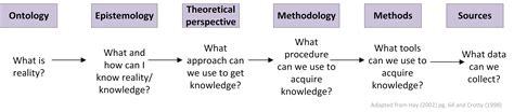 Define Ontology