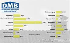 betriebskostenspiegel f 252 r deutschland f 252 r das