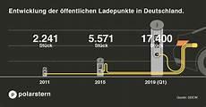 ladestationen in deutschland das elektroauto laden so sparst du unterwegs kosten