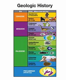 earth science geologic history worksheet 13315 geologic time scale earth s history colors coloring pages for and coloring