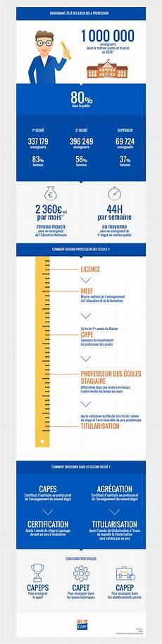 Assurance Enseignant Gmf