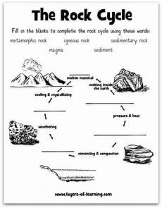 learning about rocks science rock cycle science