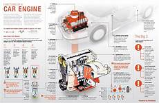 how does a cars engine work 2013 ford edge security system anatomy of your car how those tires get to turning car