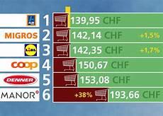 classement supermarché moins cher a bon entendeur faire ses courses 224 quel prix rts ch