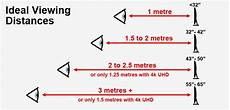 Led Tv Distance Chart Tv Comparison Choosing The Right Tv Size Tv Sizes