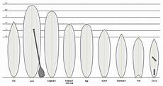 types of surfboards surfing wiki