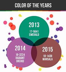 infographic a forecast cheatsheet to pantone s 2016 color of the year designtaxi com