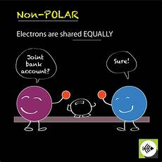 what is nonpolar covalent bond
