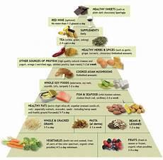 L Alimentation Anti Inflammatoire A Votre Sant 233