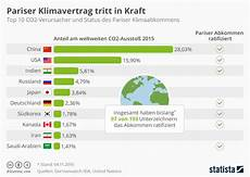 Infografik Pariser Klimavertrag Tritt In Kraft Statista