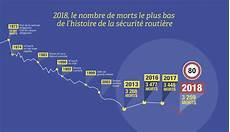 nombre de mort sur la route 2017 bilan historique de s 233 curit 233 routi 232 re pour 2018 189