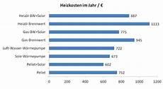 heizkosten berechnen kwh energiebedarf berechnen kwh