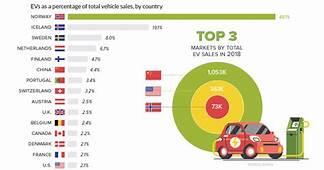 Visualizing Electric Vehicle Sales Around The World